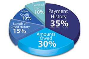 Кредитная История (6)